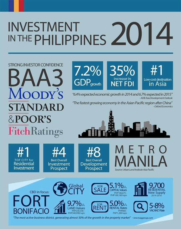 investment in the philippines